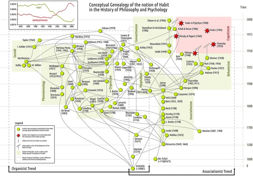 habit-map